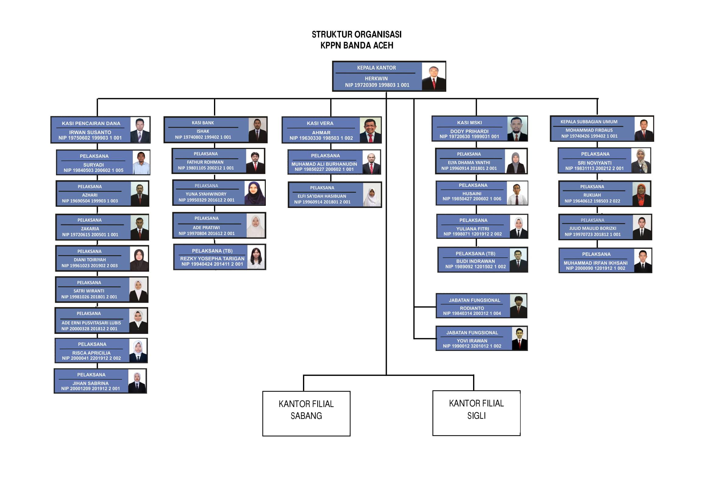 Profil Kppn Banda Aceh Kantor Pelayanan Perbendaharaan Negara Djpb Kemenkeu Ri Perbendaharaan Kementerian Keuangan Ri