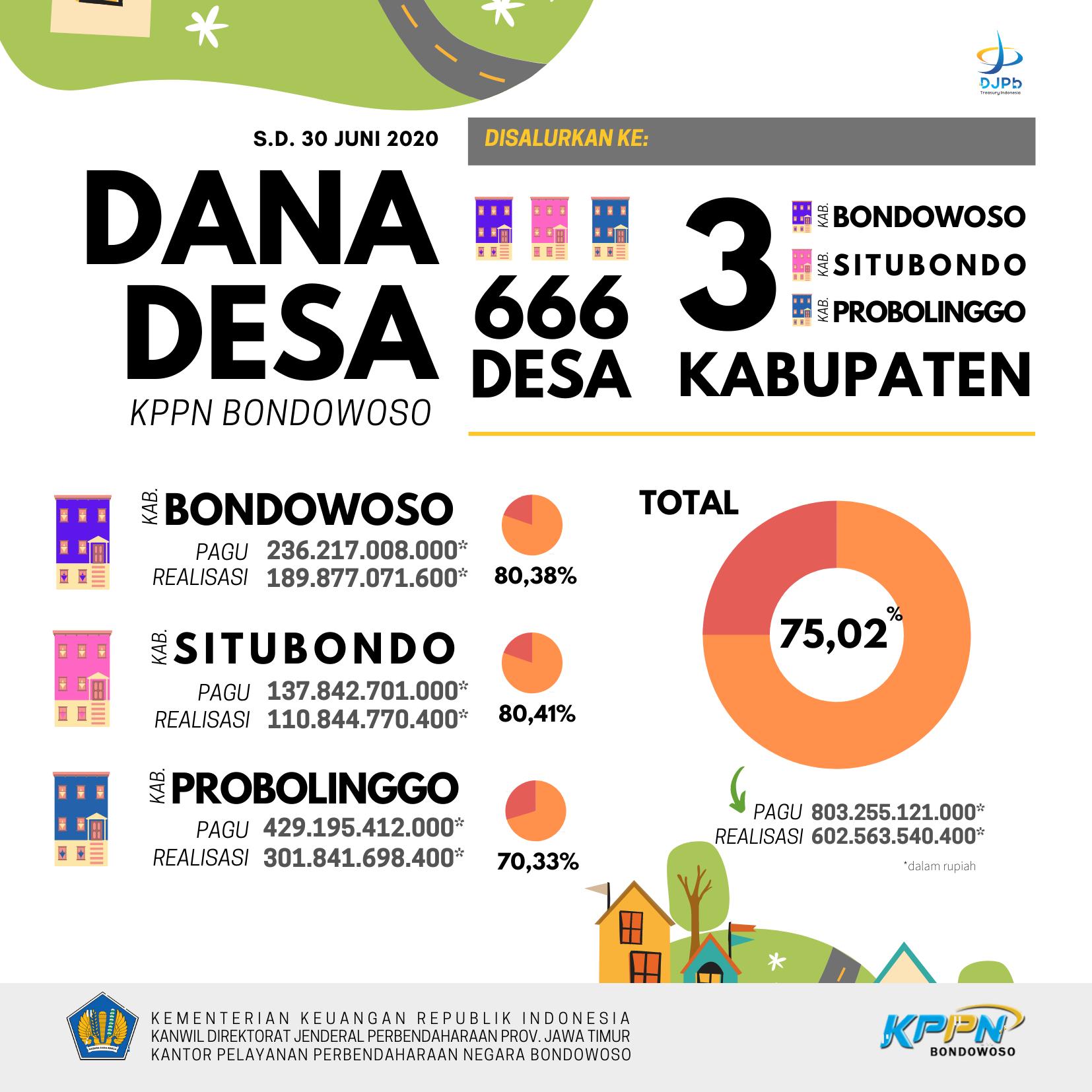Realisasi Dana Desa Dan Dak Fisik S D Juni 2020 Kppn Bondowoso